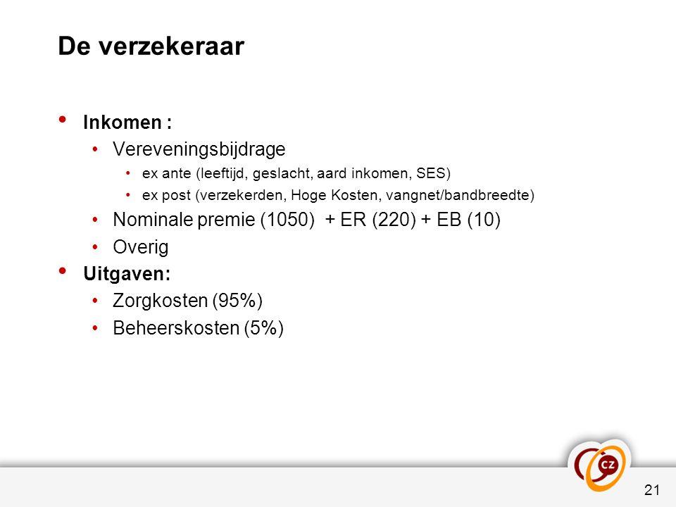De verzekeraar 21 Inkomen : Vereveningsbijdrage ex ante (leeftijd, geslacht, aard inkomen, SES) ex post (verzekerden, Hoge Kosten, vangnet/bandbreedte