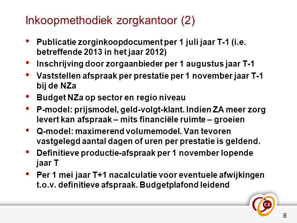 Inkoopmethodiek zorgkantoor (2) Publicatie zorginkoopdocument per 1 juli jaar T-1 (i.e. betreffende 2013 in het jaar 2012) Inschrijving door zorgaanbi