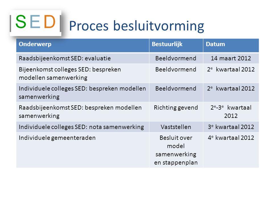 Proces besluitvorming OnderwerpBestuurlijkDatum Raadsbijeenkomst SED: evaluatieBeeldvormend14 maart 2012 Bijeenkomst colleges SED: bespreken modellen