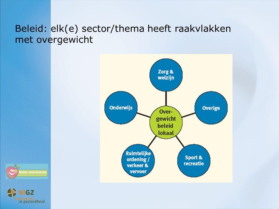 Beleid: elk(e) sector/thema heeft raakvlakken met overgewicht