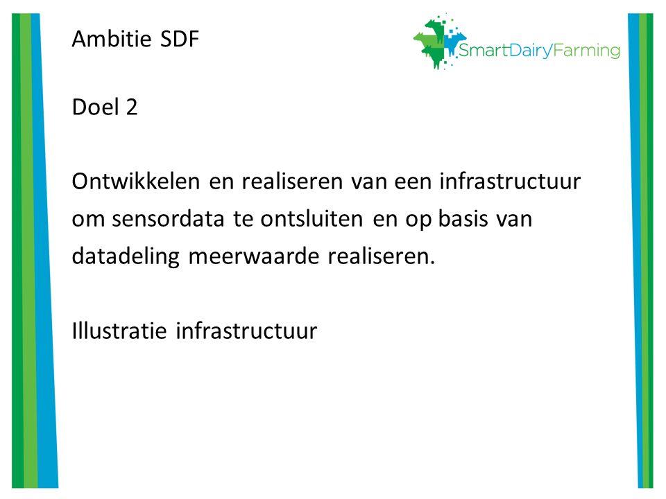 Ambitie SDF Doel 2 Ontwikkelen en realiseren van een infrastructuur om sensordata te ontsluiten en op basis van datadeling meerwaarde realiseren.