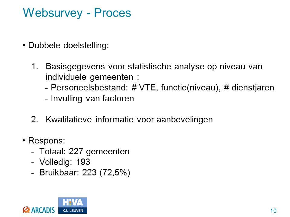 10 Websurvey - Proces Dubbele doelstelling: 1.Basisgegevens voor statistische analyse op niveau van individuele gemeenten : -Personeelsbestand: # VTE, functie(niveau), # dienstjaren -Invulling van factoren 2.Kwalitatieve informatie voor aanbevelingen Respons: -Totaal: 227 gemeenten -Volledig: 193 -Bruikbaar: 223 (72,5%)