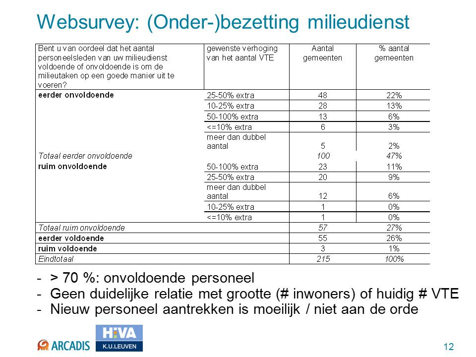 12 Websurvey: (Onder-)bezetting milieudienst -> 70 %: onvoldoende personeel -Geen duidelijke relatie met grootte (# inwoners) of huidig # VTE -Nieuw personeel aantrekken is moeilijk / niet aan de orde