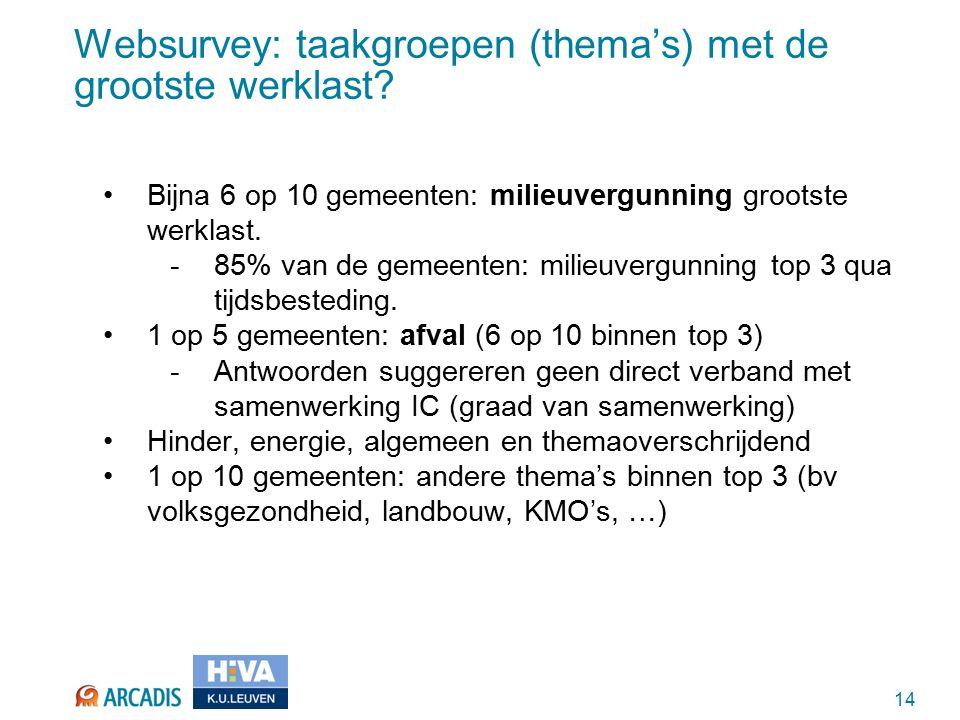 14 Websurvey: taakgroepen (thema's) met de grootste werklast.