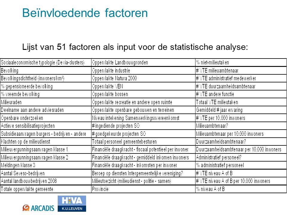 Lijst van 51 factoren als input voor de statistische analyse: Beïnvloedende factoren