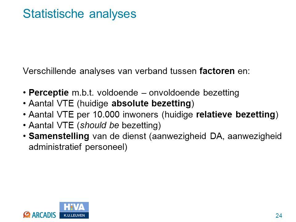 24 Statistische analyses Verschillende analyses van verband tussen factoren en: Perceptie m.b.t.