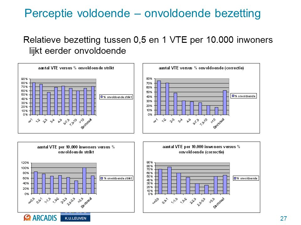27 Perceptie voldoende – onvoldoende bezetting Relatieve bezetting tussen 0,5 en 1 VTE per 10.000 inwoners lijkt eerder onvoldoende