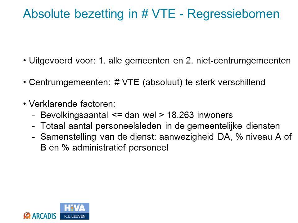 Absolute bezetting in # VTE - Regressiebomen Uitgevoerd voor: 1.