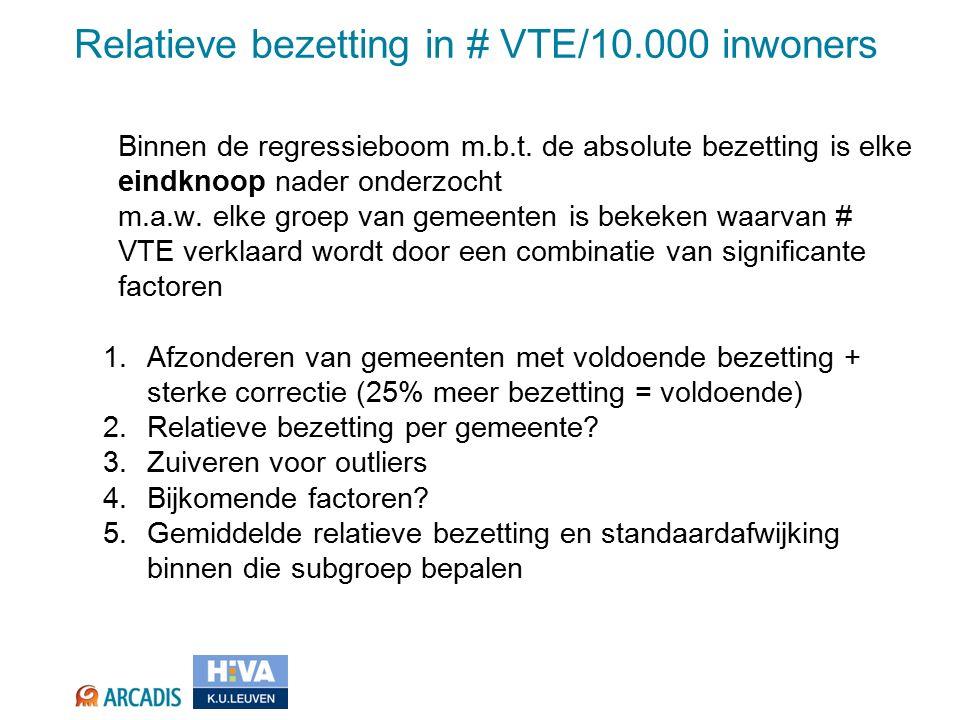 Relatieve bezetting in # VTE/10.000 inwoners Binnen de regressieboom m.b.t.