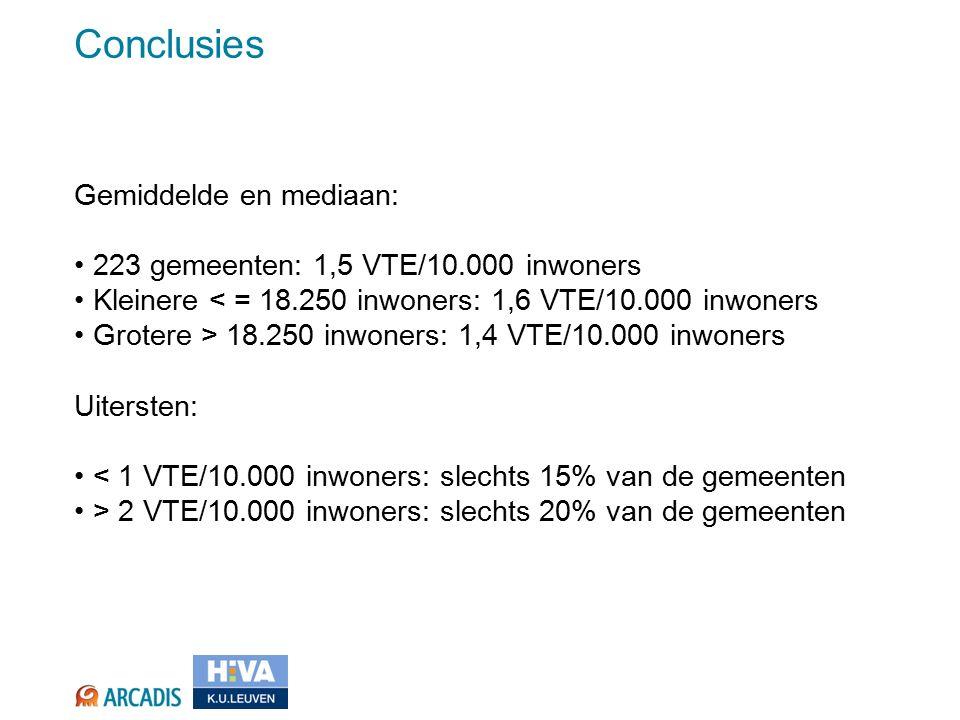 Conclusies Gemiddelde en mediaan: 223 gemeenten: 1,5 VTE/10.000 inwoners Kleinere < = 18.250 inwoners: 1,6 VTE/10.000 inwoners Grotere > 18.250 inwoners: 1,4 VTE/10.000 inwoners Uitersten: < 1 VTE/10.000 inwoners: slechts 15% van de gemeenten > 2 VTE/10.000 inwoners: slechts 20% van de gemeenten