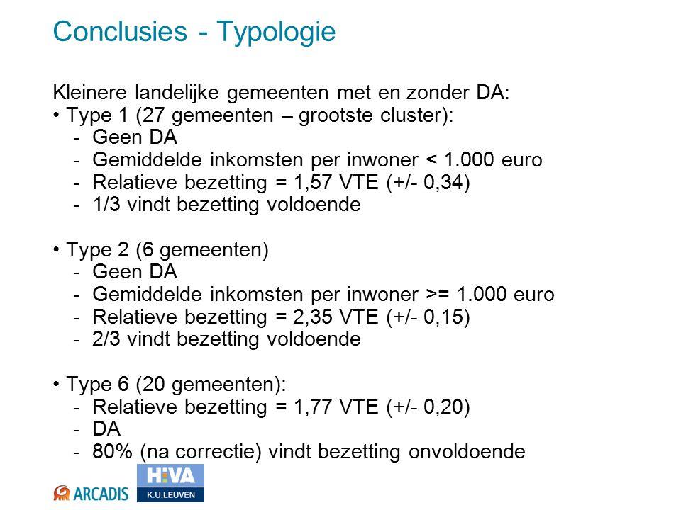 Conclusies - Typologie Kleinere landelijke gemeenten met en zonder DA: Type 1 (27 gemeenten – grootste cluster): -Geen DA -Gemiddelde inkomsten per inwoner < 1.000 euro -Relatieve bezetting = 1,57 VTE (+/- 0,34) -1/3 vindt bezetting voldoende Type 2 (6 gemeenten) -Geen DA -Gemiddelde inkomsten per inwoner >= 1.000 euro -Relatieve bezetting = 2,35 VTE (+/- 0,15) -2/3 vindt bezetting voldoende Type 6 (20 gemeenten): -Relatieve bezetting = 1,77 VTE (+/- 0,20) -DA -80% (na correctie) vindt bezetting onvoldoende