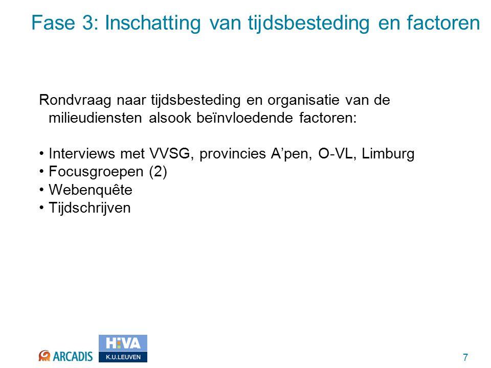 7 Fase 3: Inschatting van tijdsbesteding en factoren Rondvraag naar tijdsbesteding en organisatie van de milieudiensten alsook beïnvloedende factoren: Interviews met VVSG, provincies A'pen, O-VL, Limburg Focusgroepen (2) Webenquête Tijdschrijven