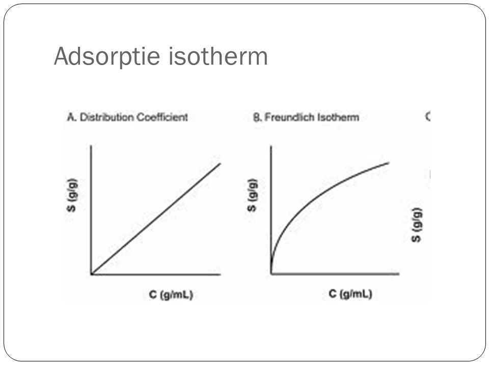 Adsorptie isotherm