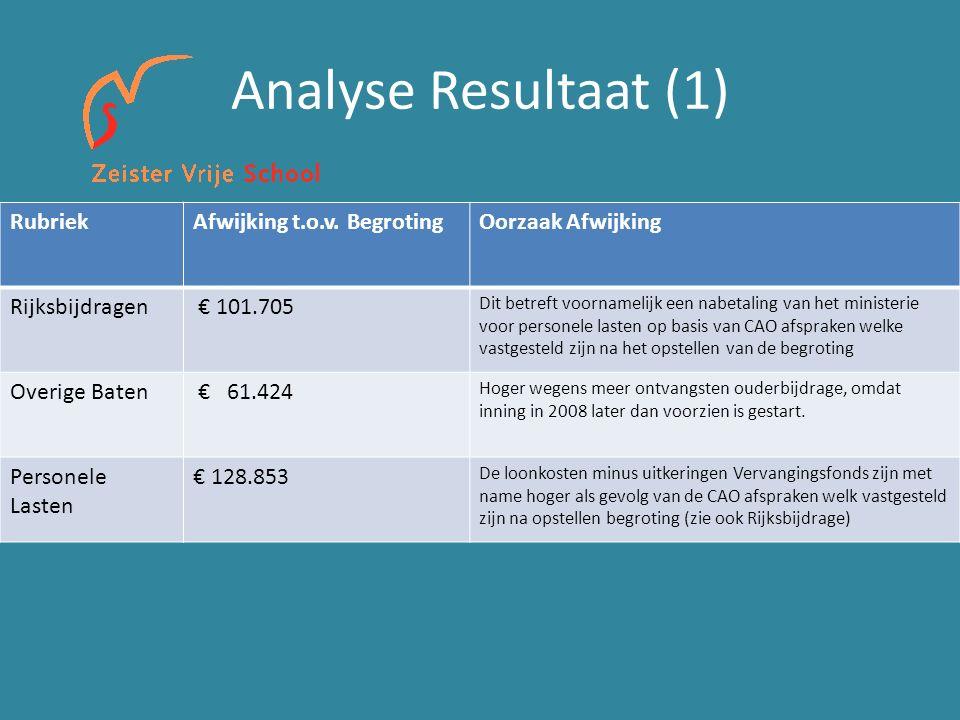 Analyse Resultaat (1) RubriekAfwijking t.o.v.