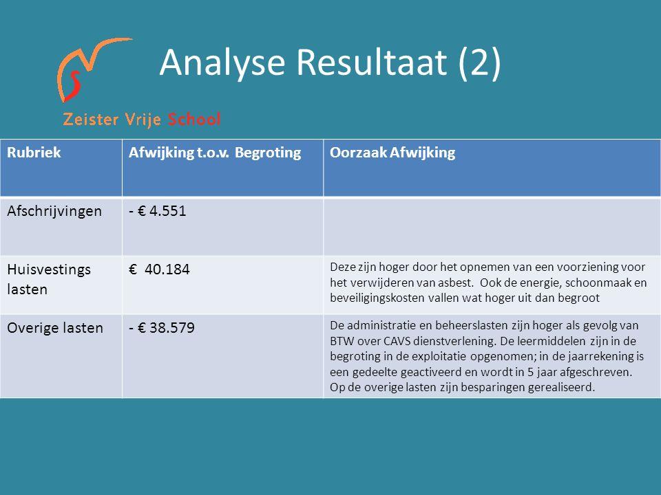 Analyse Resultaat (2) RubriekAfwijking t.o.v.