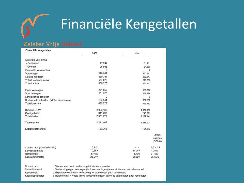 Financiële Kengetallen