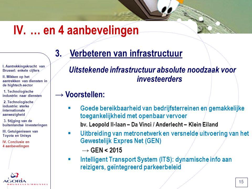 15 3.Verbeteren van infrastructuur Uitstekende infrastructuur absolute noodzaak voor investeerders → Voorstellen:  Goede bereikbaarheid van bedrijfsterreinen en gemakkelijke toegankelijkheid met openbaar vervoer bv.