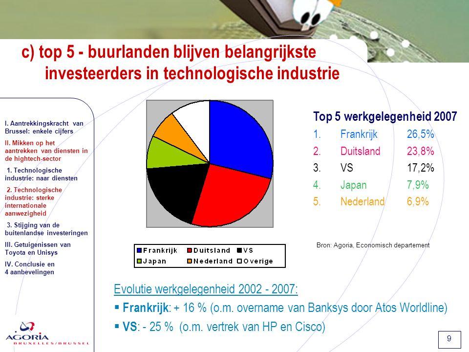 9 c) top 5 - buurlanden blijven belangrijkste investeerders in technologische industrie Top 5 werkgelegenheid 2007 1.Frankrijk 26,5% 2.Duitsland23,8% 3.VS17,2% 4.Japan7,9% 5.Nederland6,9% Evolutie werkgelegenheid 2002 - 2007:  Frankrijk : + 16 % (o.m.