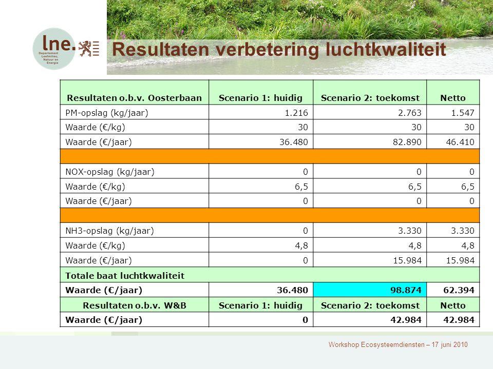 Workshop Ecosysteemdiensten – 17 juni 2010 Resultaten verbetering luchtkwaliteit Resultaten o.b.v. OosterbaanScenario 1: huidigScenario 2: toekomstNet