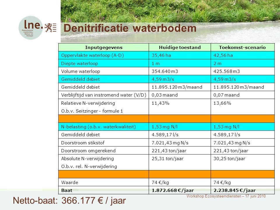 Workshop Ecosysteemdiensten – 17 juni 2010 Denitrificatie waterbodem Netto-baat: 366.177 € / jaar InputgegevensHuidige toestandToekomst-scenario Opper