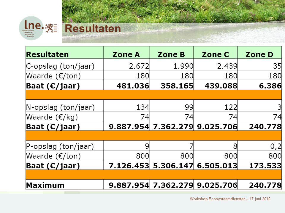Resultaten Zone AZone BZone CZone D C-opslag (ton/jaar)2.6721.9902.43935 Waarde (€/ton)180 Baat (€/jaar)481.036358.165439.0886.386 N-opslag (ton/jaar)