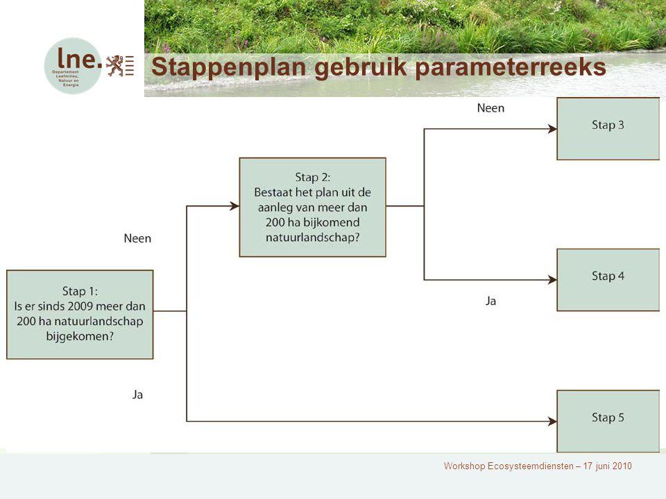 Workshop Ecosysteemdiensten – 17 juni 2010 Stappenplan gebruik parameterreeks