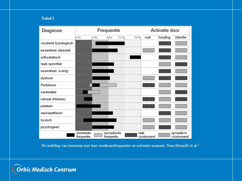Parkinsontremor rusttremor < 5,5 Hz suggestief Verdwijnt bij inzetten beweging, komt dan terug Alternerend Bradykinesie en rigiditeit