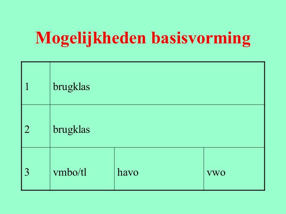 Mogelijkheden basisvorming 1brugklas 2vmbo/tlhavo/vwovwo (+gymnasium) 3vmbo/tlhavoath.gym.