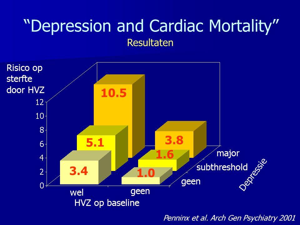 """5.1 10.5 3.4 3.8 1.6 Risico op sterfte door HVZ wel geen Depressie major """"Depression and Cardiac Mortality"""" Penninx et al. Arch Gen Psychiatry 2001 ge"""