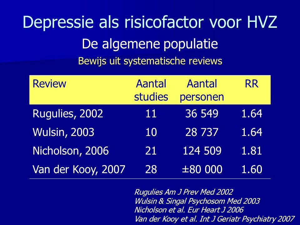 Depressie als risicofactor voor HVZ De algemene populatie Bewijs uit systematische reviews ReviewAantal studies Aantal personen RR Rugulies, 20021136