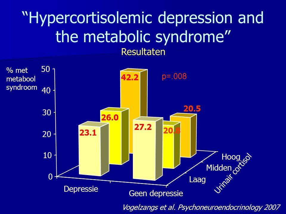 """Depressie Geen depressie Laag Midden Hoog 42.2 20.5 26.0 20.8 23.1 27.2 0 10 20 30 40 50 % p=.008 Urinair cortisol % met metabool syndroom """"Hypercorti"""