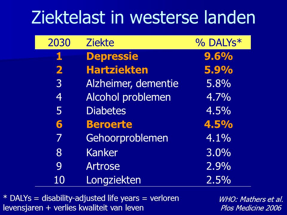 2030Ziekte% DALYs* 1Depressie9.6% 2Hartziekten5.9% 3Alzheimer, dementie5.8% 4Alcohol problemen4.7% 5Diabetes4.5% 6Beroerte4.5% 7Gehoorproblemen4.1% 8Kanker3.0% 9Artrose2.9% 10Longziekten2.5% Ziektelast in westerse landen * DALYs = disability-adjusted life years = verloren levensjaren + verlies kwaliteit van leven WHO: Mathers et al.