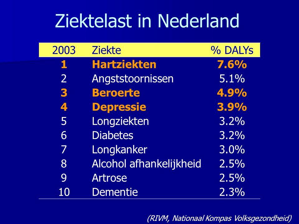 2003Ziekte% DALYs 1Hartziekten7.6% 2Angststoornissen5.1% 3Beroerte4.9% 4Depressie3.9% 5Longziekten3.2% 6Diabetes3.2% 7Longkanker3.0% 8Alcohol afhankelijkheid2.5% 9Artrose2.5% 10Dementie2.3% Ziektelast in Nederland (RIVM, Nationaal Kompas Volksgezondheid)