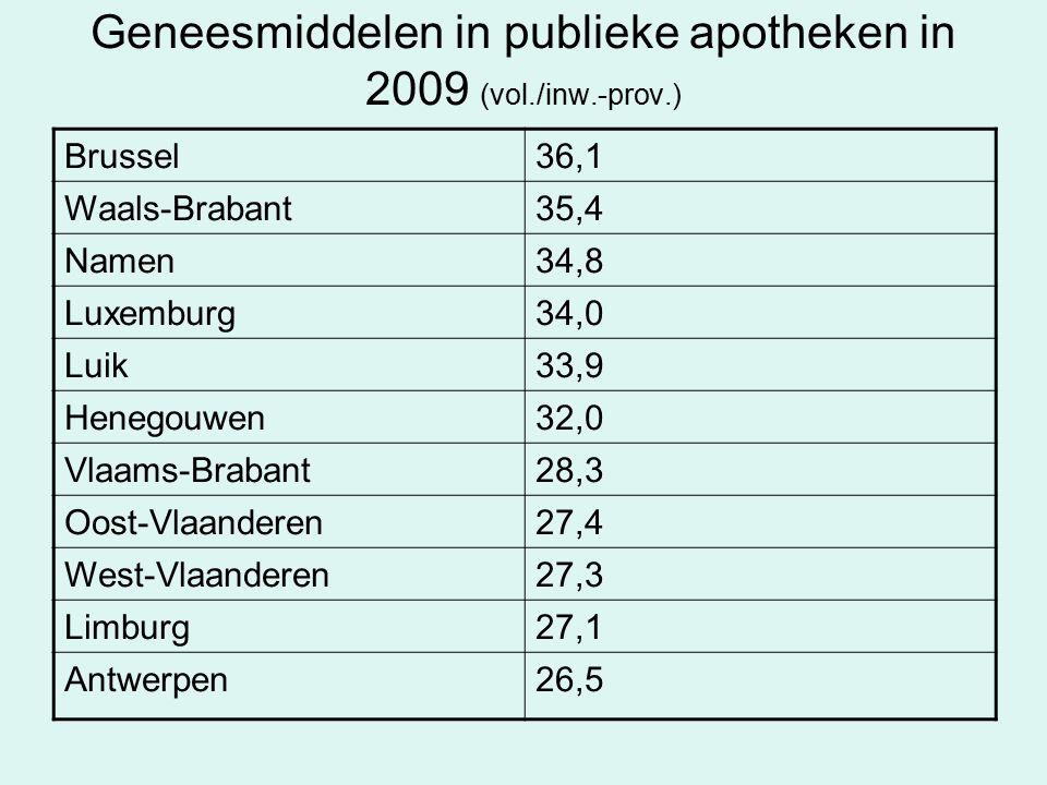 Geneesmiddelen in publieke apotheken in 2009 (vol./inw.-prov.) Brussel36,1 Waals-Brabant35,4 Namen34,8 Luxemburg34,0 Luik33,9 Henegouwen32,0 Vlaams-Brabant28,3 Oost-Vlaanderen27,4 West-Vlaanderen27,3 Limburg27,1 Antwerpen26,5