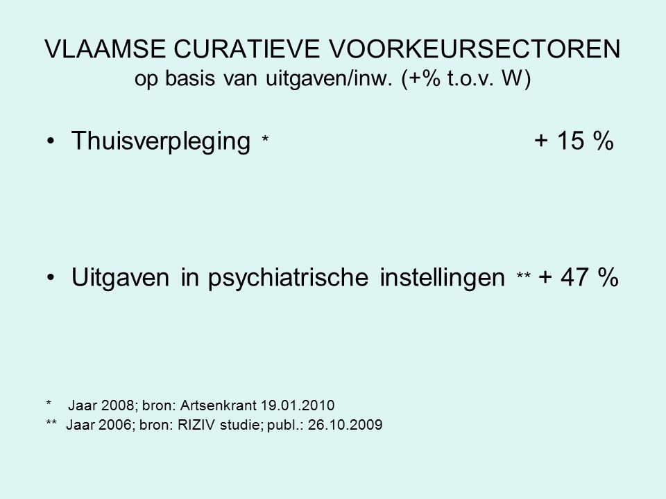 VLAAMSE CURATIEVE VOORKEURSECTOREN op basis van uitgaven/inw.