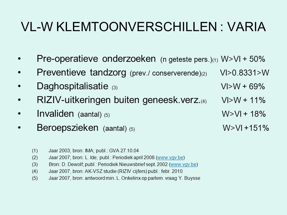 VL-W KLEMTOONVERSCHILLEN : VARIA Pre-operatieve onderzoeken (n geteste pers.) (1) W>Vl + 50% Preventieve tandzorg (prev./ conserverende) (2) Vl>0.8331>W Daghospitalisatie (3) Vl>W + 69% RIZIV-uitkeringen buiten geneesk.verz.