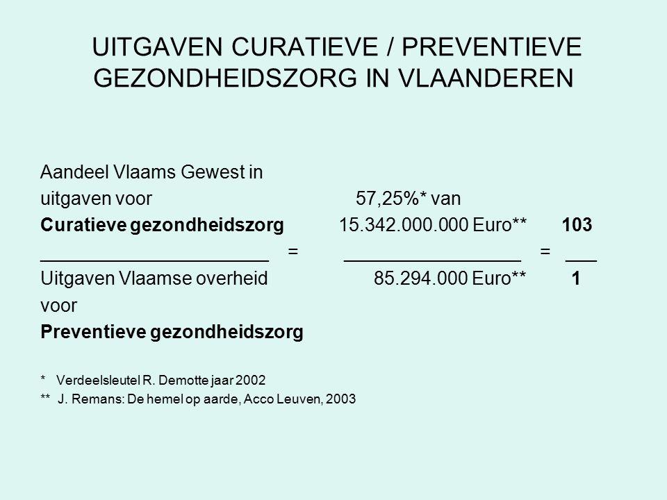 UITGAVEN CURATIEVE / PREVENTIEVE GEZONDHEIDSZORG IN VLAANDEREN Aandeel Vlaams Gewest in uitgaven voor 57,25%* van Curatieve gezondheidszorg 15.342.000.000 Euro** 103 ______________________ = _________________ = ___ Uitgaven Vlaamse overheid 85.294.000 Euro** 1 voor Preventieve gezondheidszorg * Verdeelsleutel R.