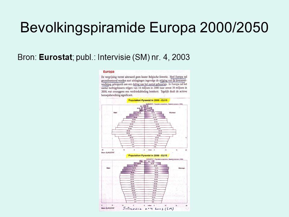 Bevolkingspiramide Europa 2000/2050 Bron: Eurostat; publ.: Intervisie (SM) nr. 4, 2003