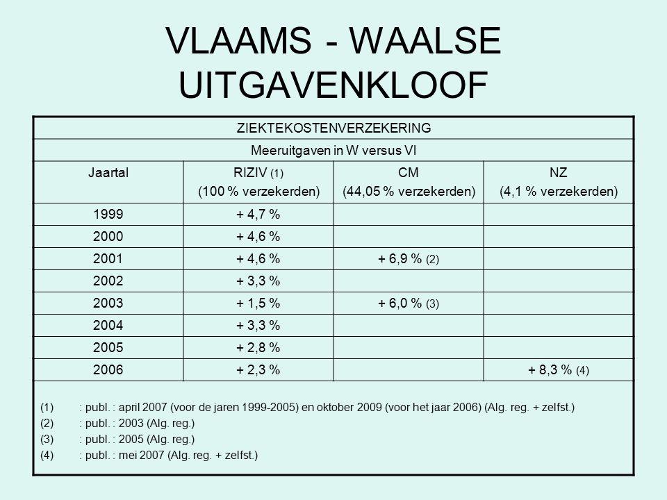 VLAAMS - WAALSE UITGAVENKLOOF ZIEKTEKOSTENVERZEKERING Meeruitgaven in W versus Vl JaartalRIZIV (1) (100 % verzekerden) CM (44,05 % verzekerden) NZ (4,1 % verzekerden) 1999+ 4,7 % 2000+ 4,6 % 2001+ 4,6 %+ 6,9 % (2) 2002+ 3,3 % 2003+ 1,5 %+ 6,0 % (3) 2004+ 3,3 % 2005+ 2,8 % 2006+ 2,3 %+ 8,3 % (4) (1): publ.