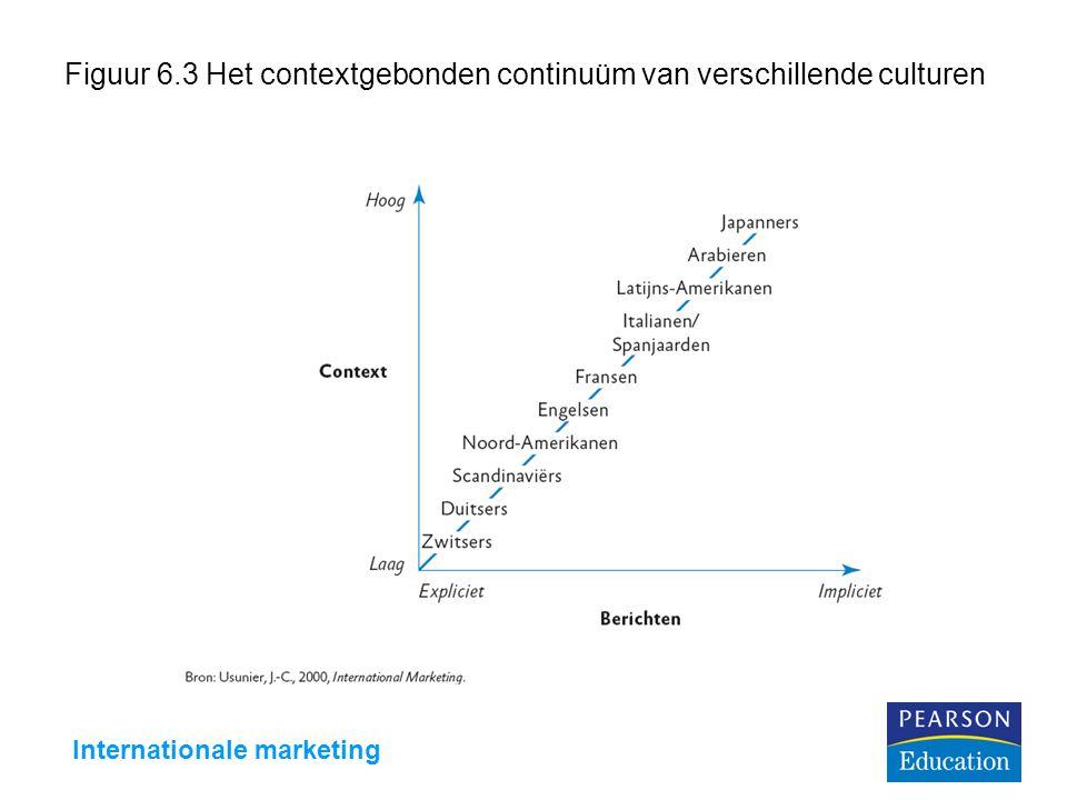 Internationale marketing Figuur 6.3 Het contextgebonden continuüm van verschillende culturen