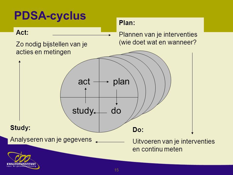 15 Act: Zo nodig bijstellen van je acties en metingen Study: Analyseren van je gegevens plan dostudy act Plan: Plannen van je interventies (wie doet wat en wanneer.