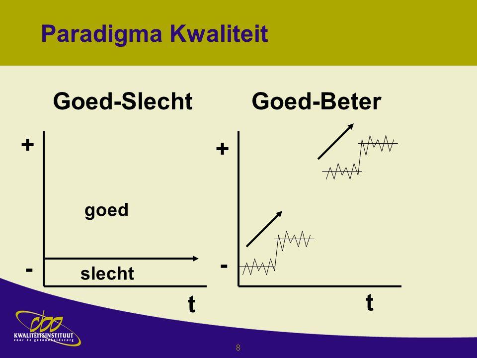 8 Paradigma Kwaliteit Goed-Slecht + - t goed slecht + - t Goed-Beter