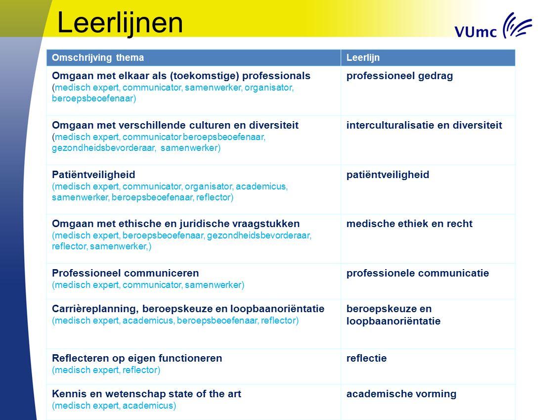Omschrijving themaLeerlijn Omgaan met elkaar als (toekomstige) professionals (medisch expert, communicator, samenwerker, organisator, beroepsbeoefenaa