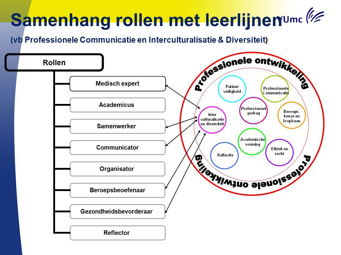 Rollen Medisch expert Academicus Samenwerker Communicator Organisator Beroepsbeoefenaar Gezondheidsbevorderaar Reflector Samenhang rollen met leerlijn