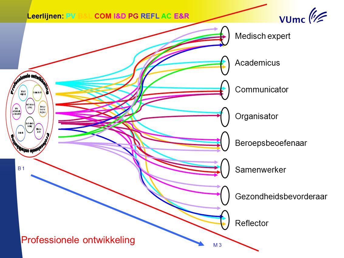 Medisch expert Academicus Communicator Organisator Beroepsbeoefenaar Samenwerker Gezondheidsbevorderaar Reflector B 1 M 3 Leerlijnen: PV B&L COM I&D P
