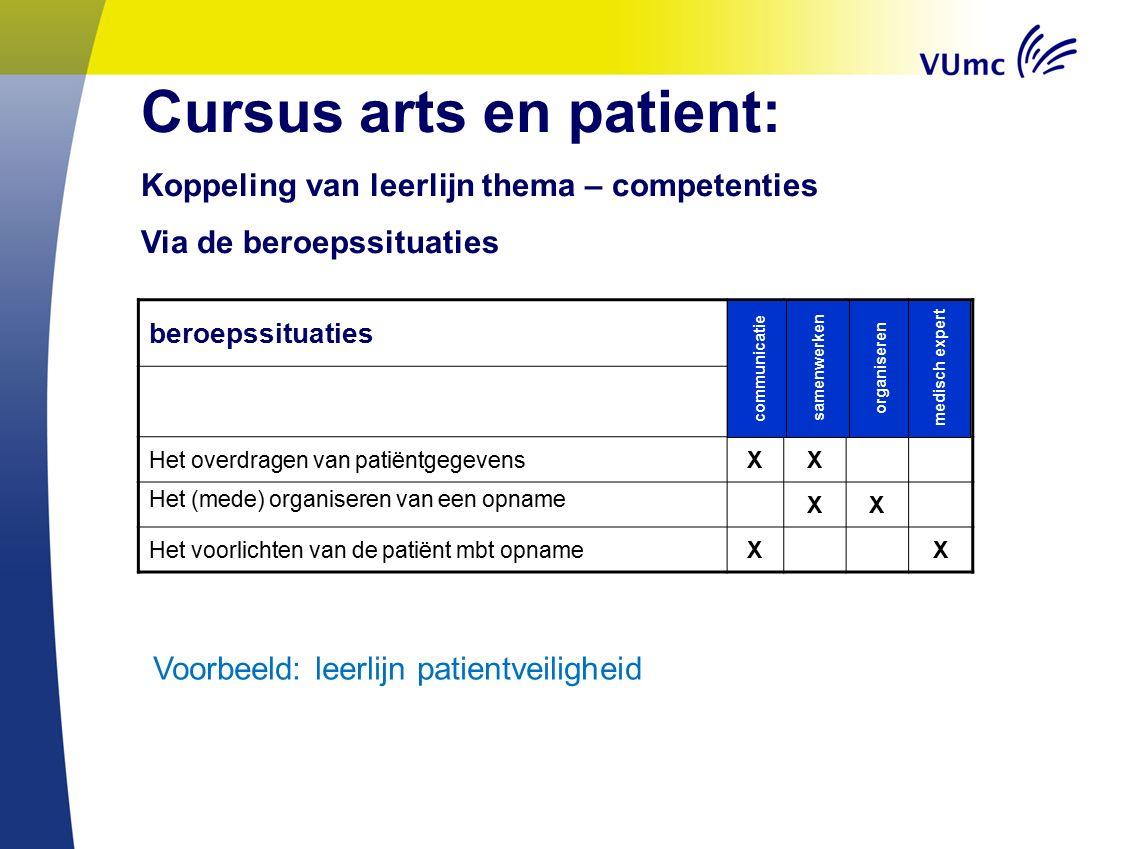 Cursus arts en patient: Koppeling van leerlijn thema – competenties Via de beroepssituaties beroepssituaties Het overdragen van patiëntgegevensXX Het