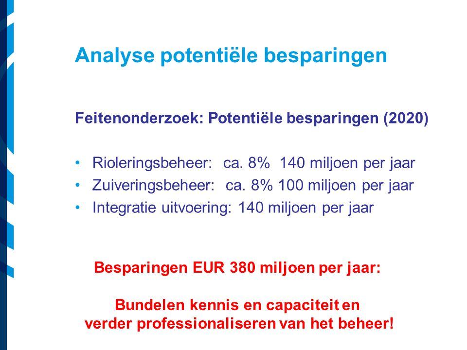 Analyse potentiële besparingen Feitenonderzoek: Potentiële besparingen (2020) Rioleringsbeheer: ca. 8% 140 miljoen per jaar Zuiveringsbeheer: ca. 8% 1