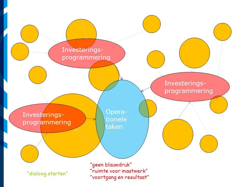 """Investerings- programmering Opera- tionele taken """"dialoog starten"""" """"geen blauwdruk"""" """"ruimte voor maatwerk"""" """"voortgang en resultaat"""""""