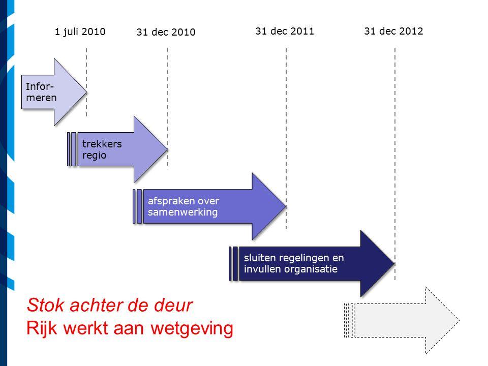 Infor- meren trekkers regio afspraken over samenwerking sluiten regelingen en invullen organisatie 1 juli 2010 31 dec 2010 31 dec 201131 dec 2012 Stok achter de deur Rijk werkt aan wetgeving