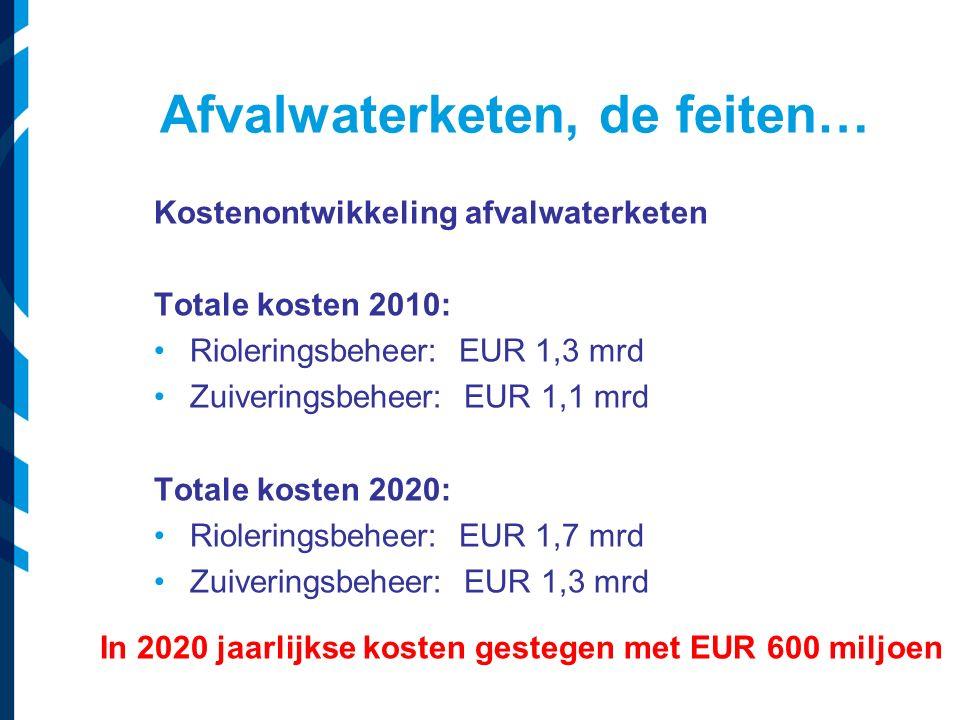 Afvalwaterketen, de feiten… Kostenontwikkeling afvalwaterketen Totale kosten 2010: Rioleringsbeheer: EUR 1,3 mrd Zuiveringsbeheer: EUR 1,1 mrd Totale kosten 2020: Rioleringsbeheer: EUR 1,7 mrd Zuiveringsbeheer: EUR 1,3 mrd In 2020 jaarlijkse kosten gestegen met EUR 600 miljoen